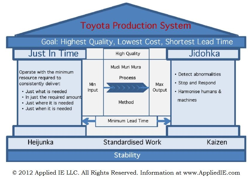 Toyota Production System model flowchart