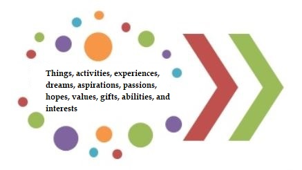 Things, activities, experiences, dreams, aspirations, passions, hopes, values, gifts, abilities, and interests