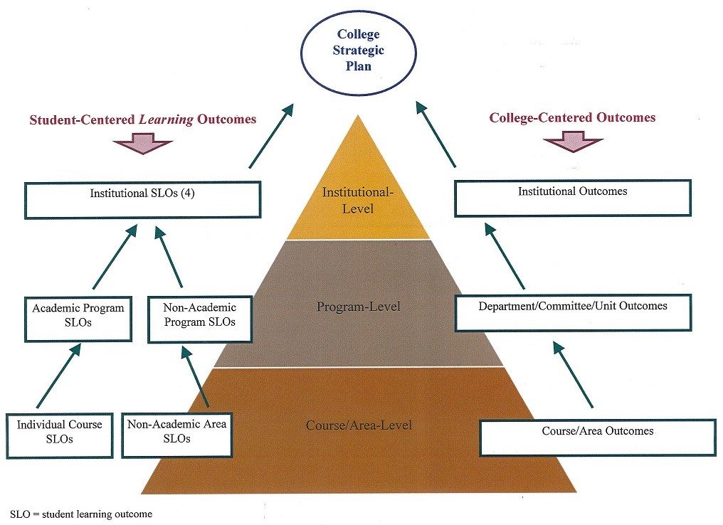 The College's student learning assessment processes, as well as college-centered assessment processes, are intended as continuous improvement processes tied in to the College's Strategic Plan. Student- and college-centered outcomes are assessed at the institutional, program/department, and individual course/area levels.
